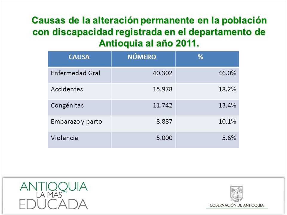 Causas de la alteración permanente en la población con discapacidad registrada en el departamento de Antioquia al año 2011.