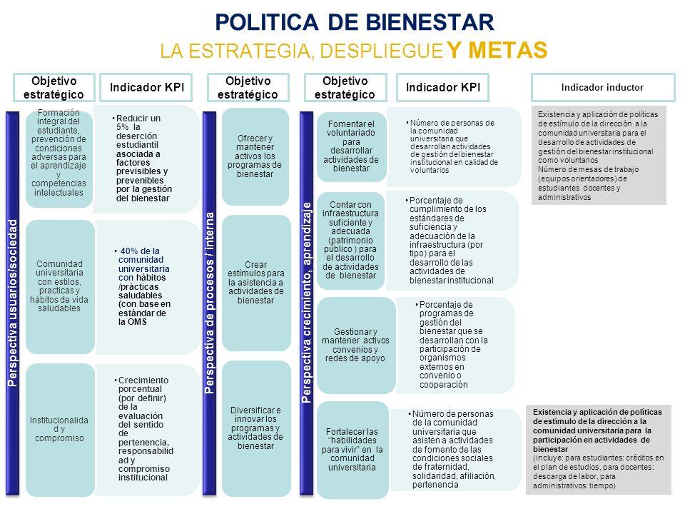 POLITICA DE BIENESTAR LA ESTRATEGIA, DESPLIEGUE Y METAS