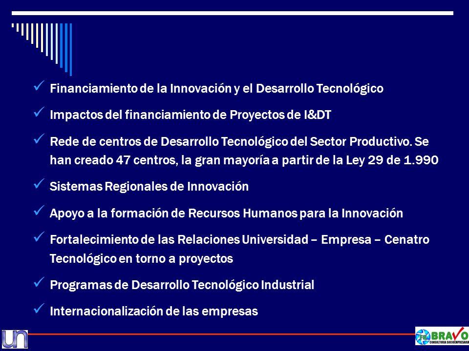 Financiamiento de la Innovación y el Desarrollo Tecnológico
