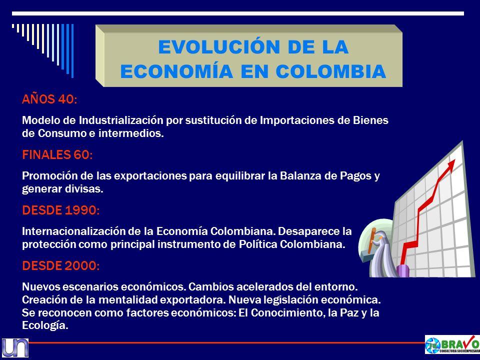EVOLUCIÓN DE LA ECONOMÍA EN COLOMBIA