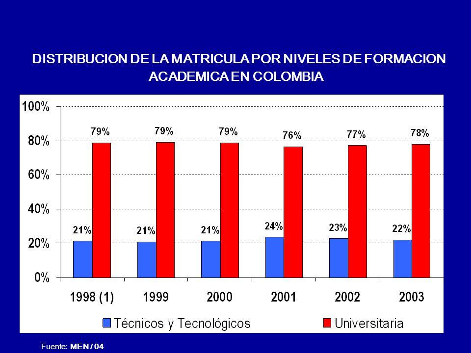 DISTRIBUCION DE LA MATRICULA POR NIVELES DE FORMACION ACADEMICA EN COLOMBIA
