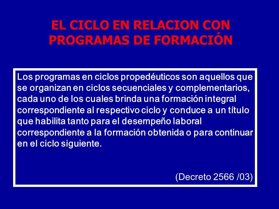 EL CICLO EN RELACION CON PROGRAMAS DE FORMACIÓN
