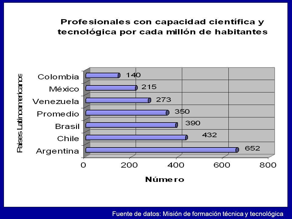 Fuente de datos: Misión de formación técnica y tecnológica