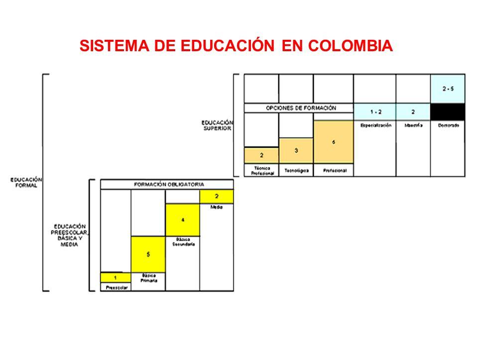 SISTEMA DE EDUCACIÓN EN COLOMBIA