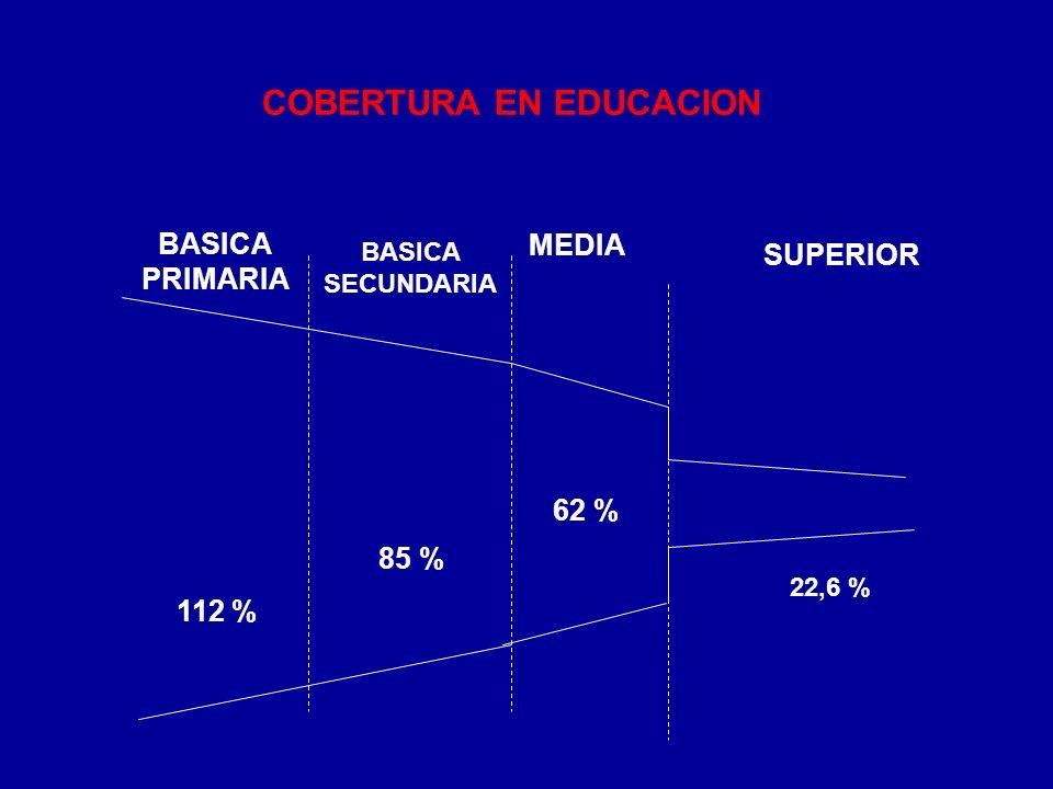 COBERTURA EN EDUCACION