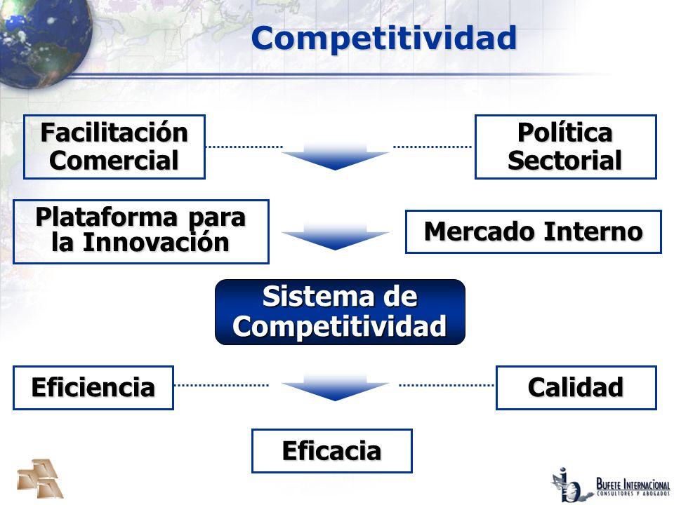 Competitividad Sistema de Competitividad Facilitación Comercial