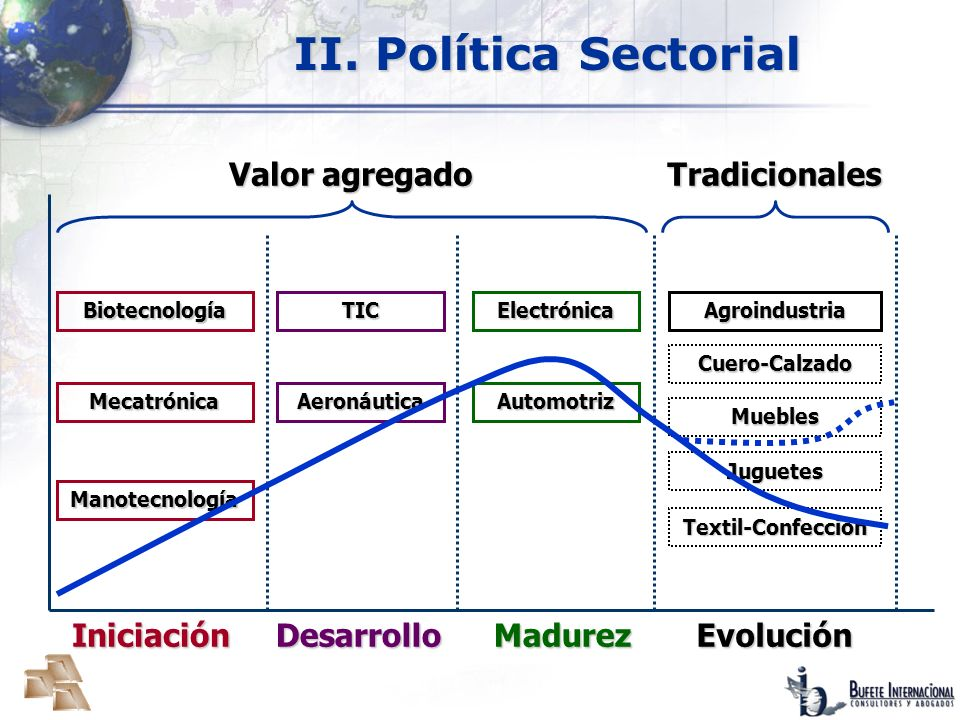 II. Política Sectorial Valor agregado Tradicionales Iniciación