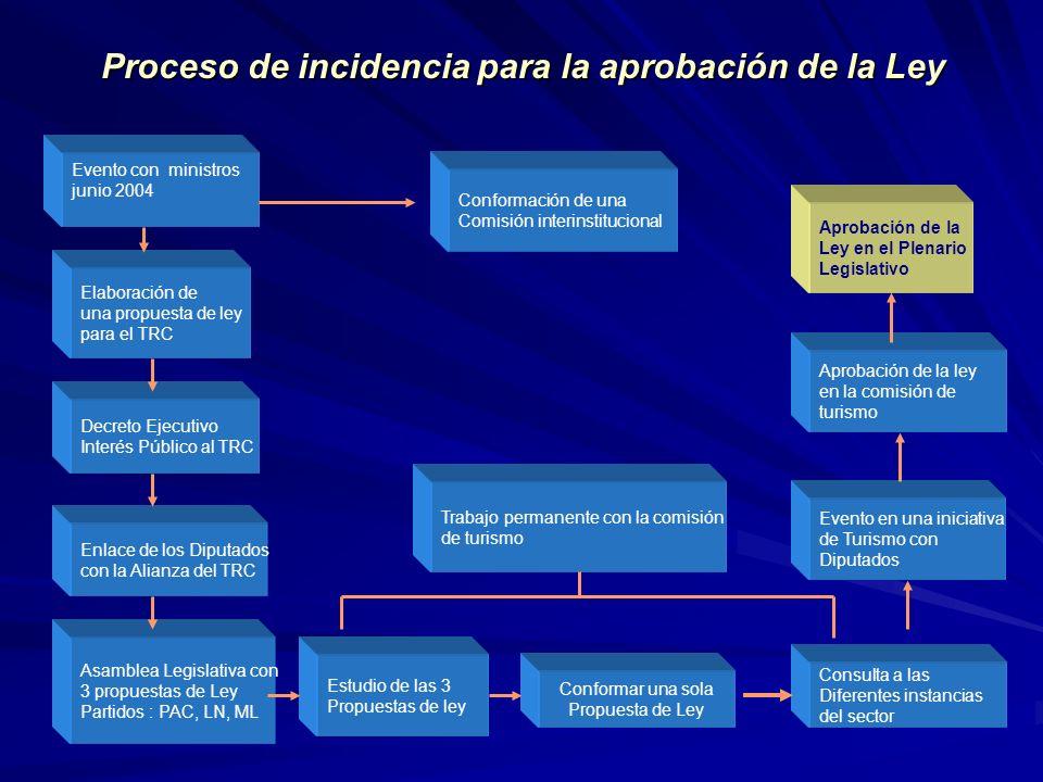 Proceso de incidencia para la aprobación de la Ley