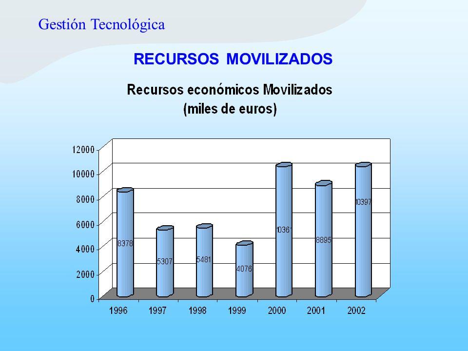 Gestión Tecnológica RECURSOS MOVILIZADOS