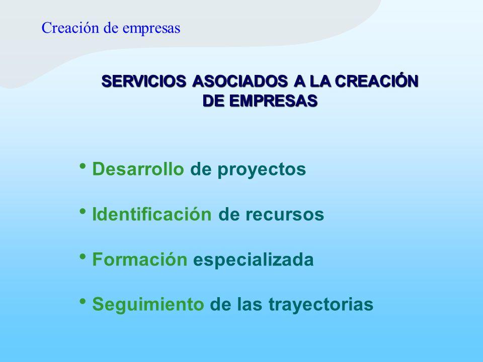 SERVICIOS ASOCIADOS A LA CREACIÓN DE EMPRESAS