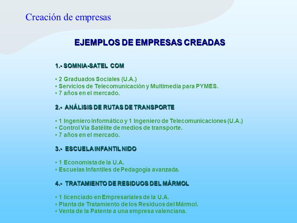 EJEMPLOS DE EMPRESAS CREADAS