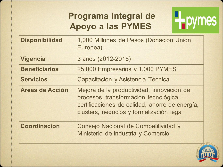 Programa Integral de Apoyo a las PYMES