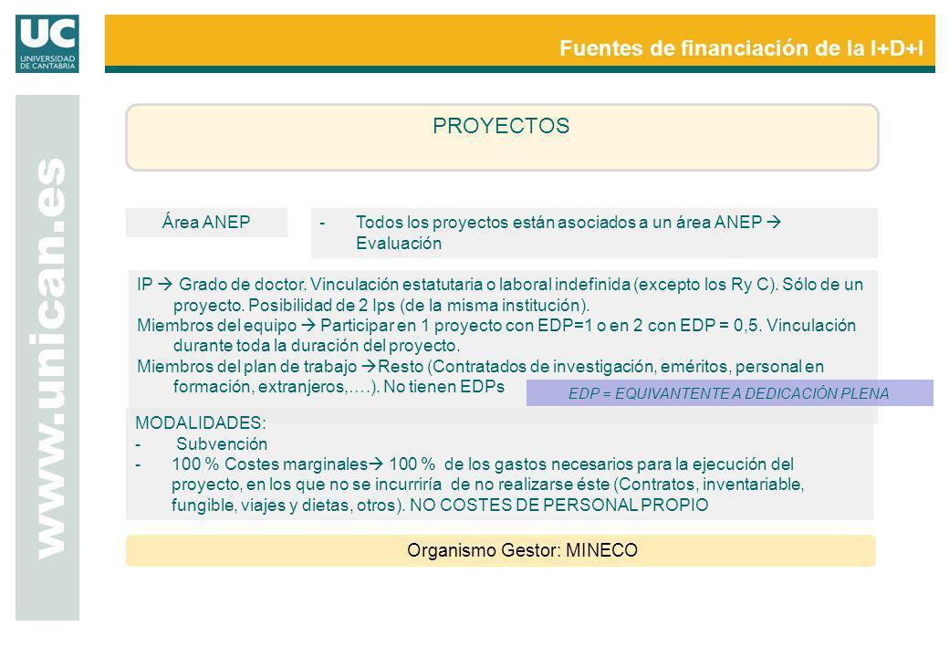 www.unican.es Fuentes de financiación de la I+D+I PROYECTOS