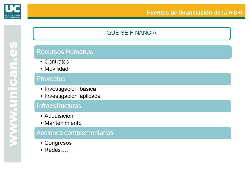 www.unican.es Recursos Humanos Proyectos Infraestructuras