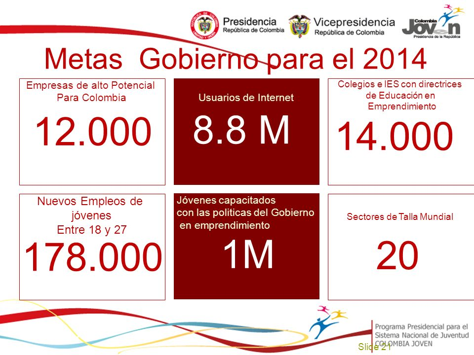 8.8 M 14.000 12.000 20 178.000 1M Metas Gobierno para el 2014