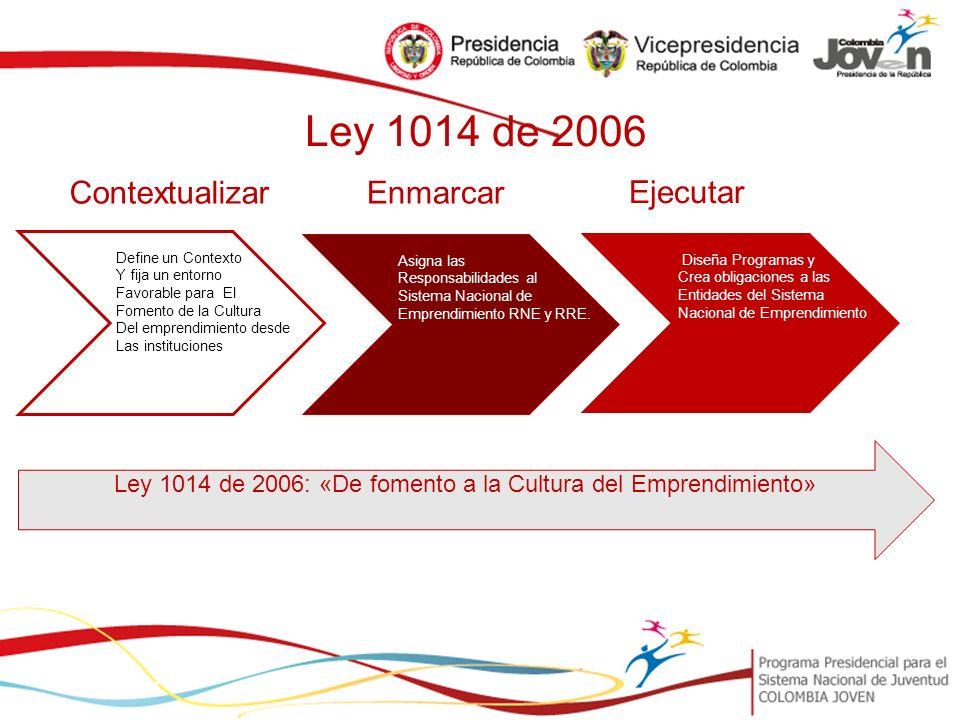 Ley 1014 de 2006: «De fomento a la Cultura del Emprendimiento»