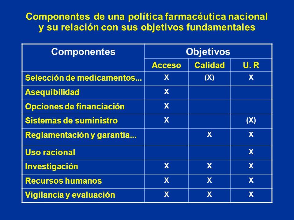 Componentes de una política farmacéutica nacional y su relación con sus objetivos fundamentales