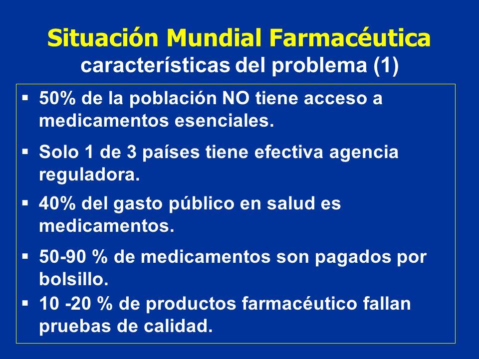 Situación Mundial Farmacéutica características del problema (1)