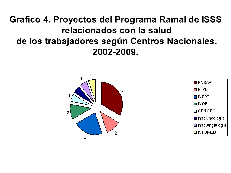 Grafico 4. Proyectos del Programa Ramal de ISSS