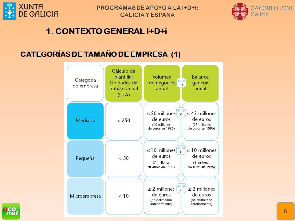 1. CONTEXTO GENERAL I+D+i