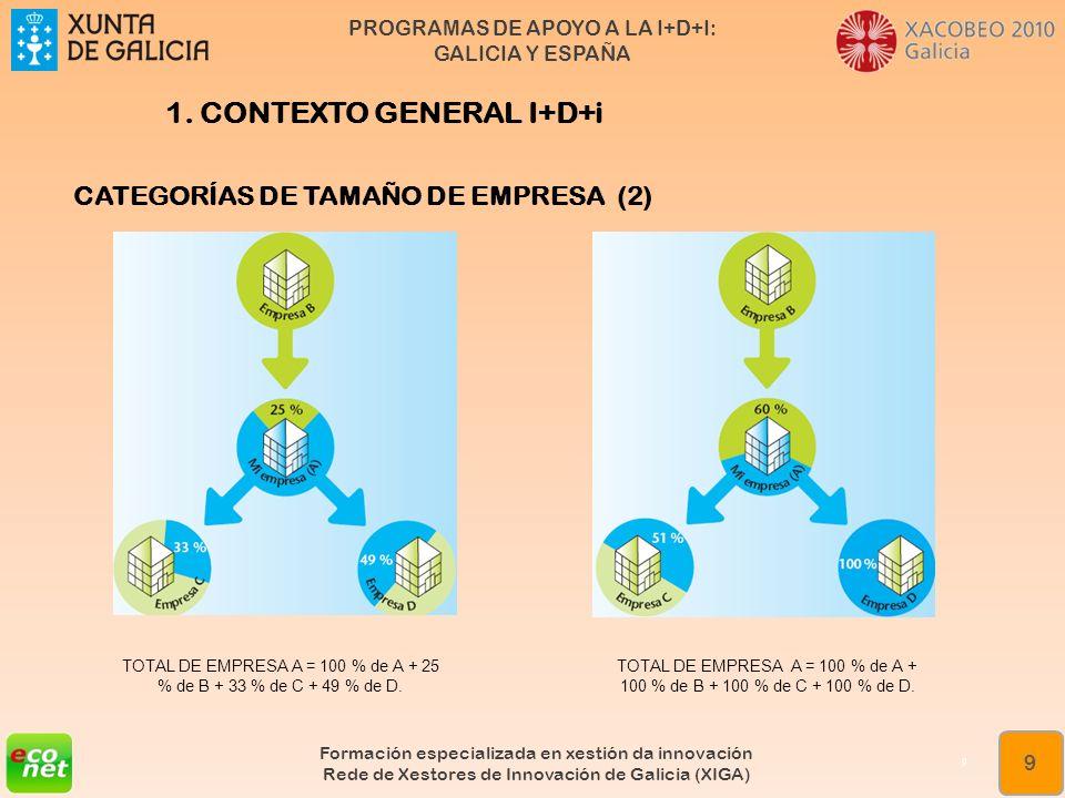 TOTAL DE EMPRESA A = 100 % de A + 25 % de B + 33 % de C + 49 % de D.