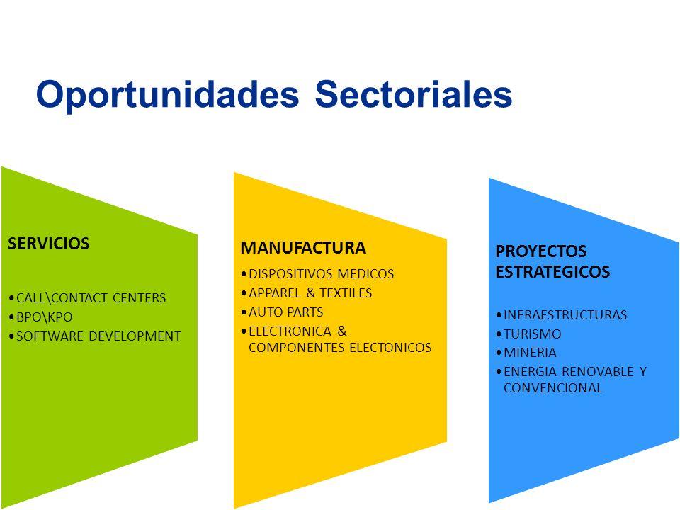 Oportunidades Sectoriales