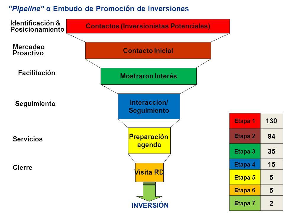 Contactos (Inversionistas Potenciales)