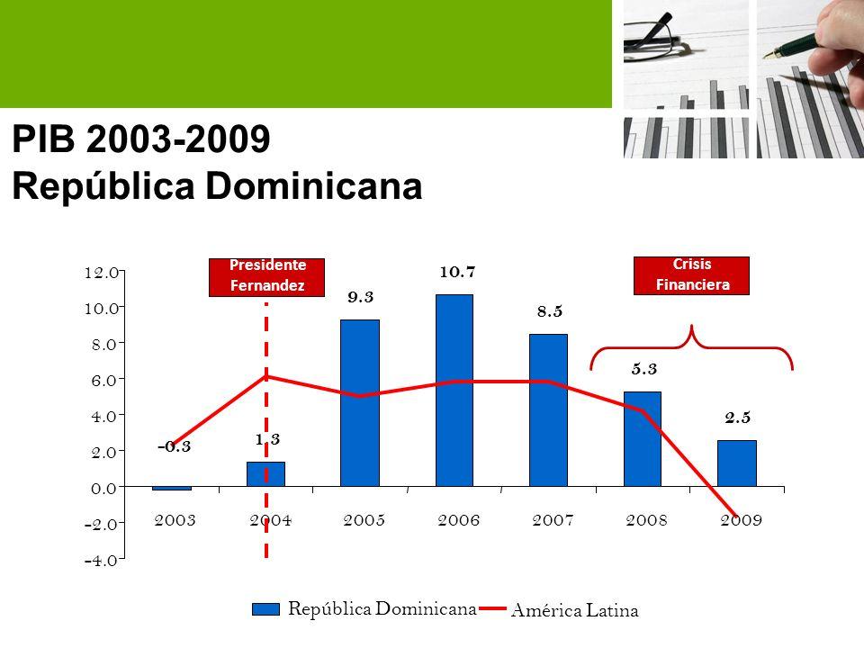 PIB 2003-2009 República Dominicana 12.0 10.7 9.3 10.0 8.5 8.0 5.3 6.0