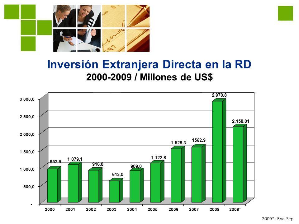 Inversión Extranjera Directa en la RD 2000-2009 / Millones de US$