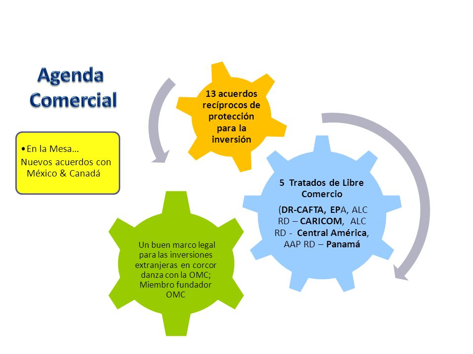 Agenda Comercial. 13 acuerdos recíprocos de protección para la inversión. En la Mesa… Nuevos acuerdos con México & Canadá.