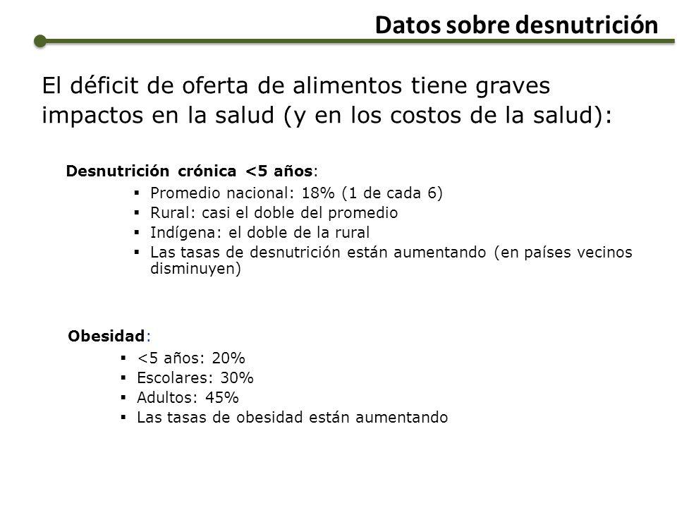 Datos sobre desnutrición