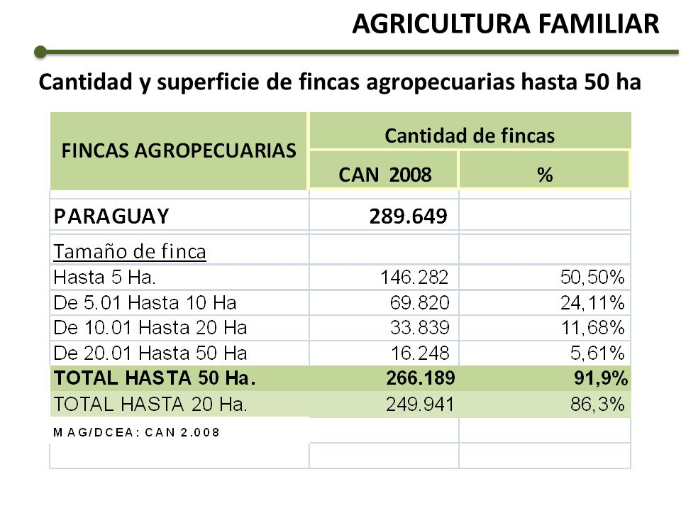 Cantidad y superficie de fincas agropecuarias hasta 50 ha
