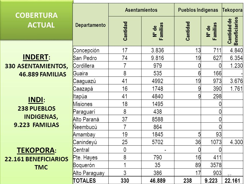 ASENTAMIENTOS, 46.889 FAMILIAS Cantidad de Beneficiarios