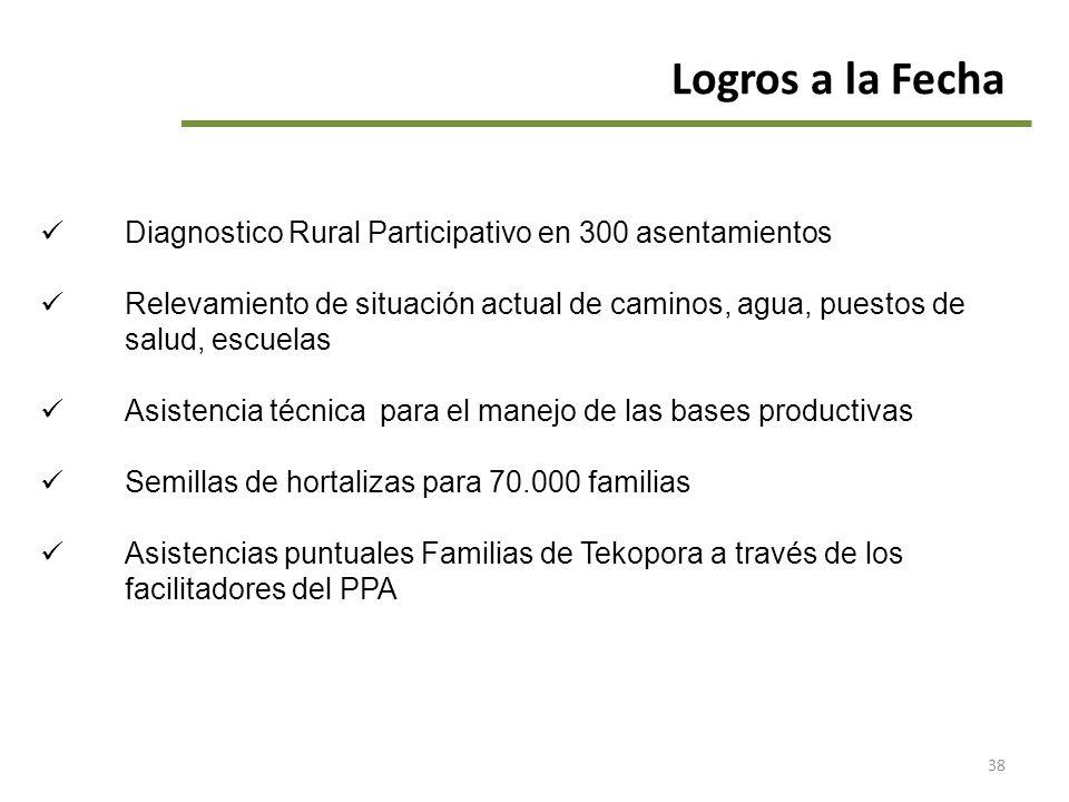 Logros a la Fecha Diagnostico Rural Participativo en 300 asentamientos
