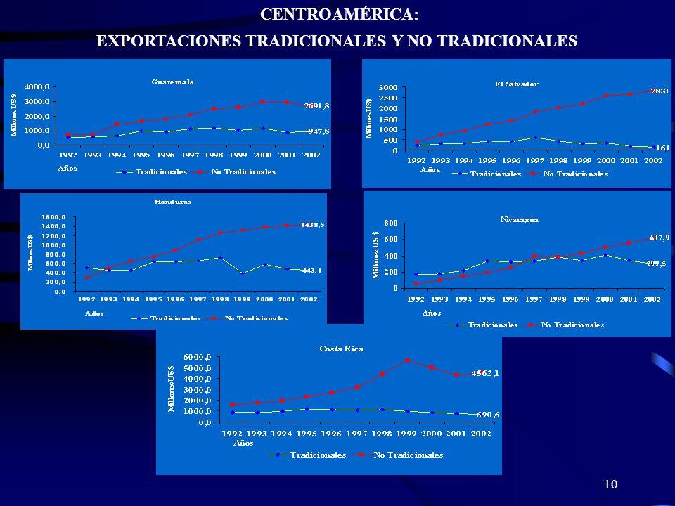 EXPORTACIONES TRADICIONALES Y NO TRADICIONALES