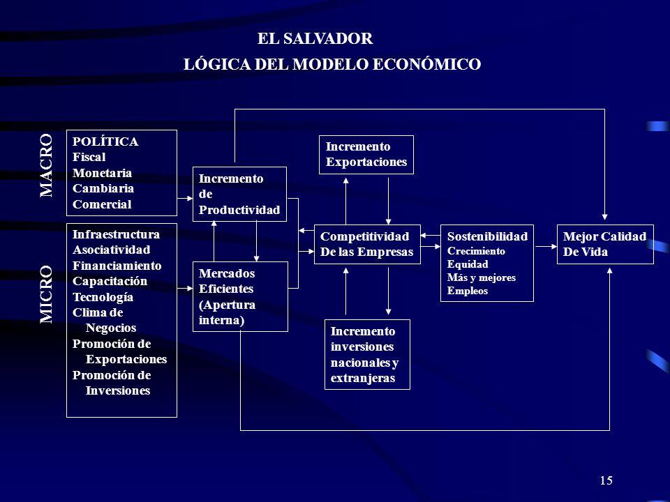 LÓGICA DEL MODELO ECONÓMICO