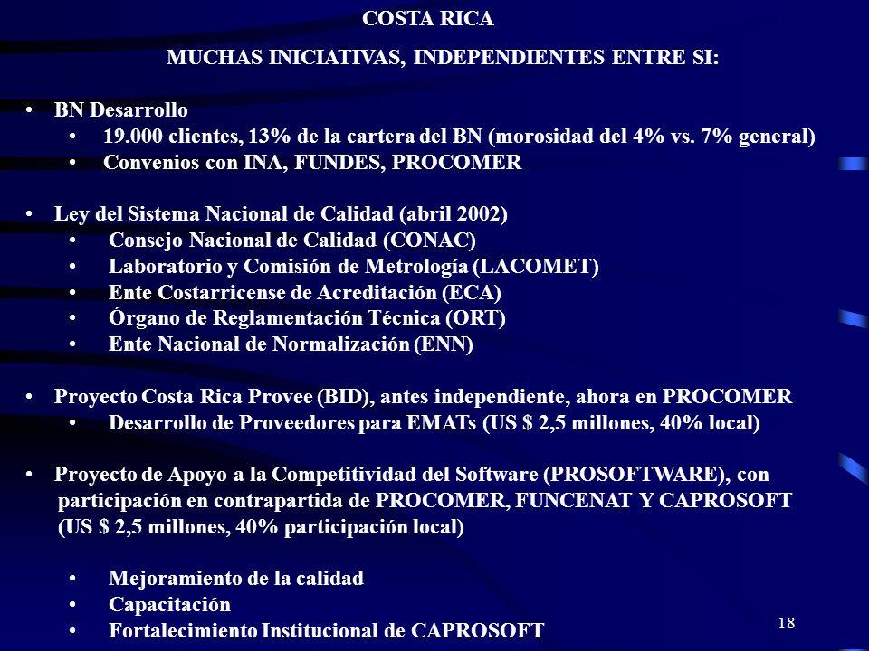 COSTA RICA MUCHAS INICIATIVAS, INDEPENDIENTES ENTRE SI: BN Desarrollo. 19.000 clientes, 13% de la cartera del BN (morosidad del 4% vs. 7% general)