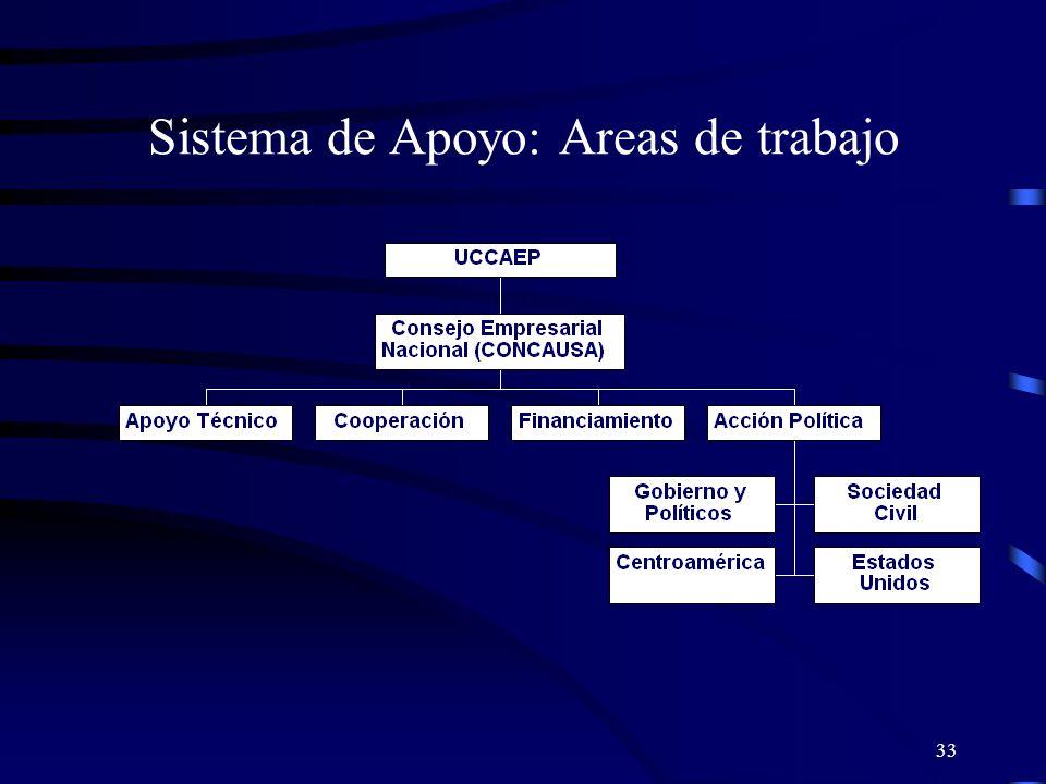 Sistema de Apoyo: Areas de trabajo