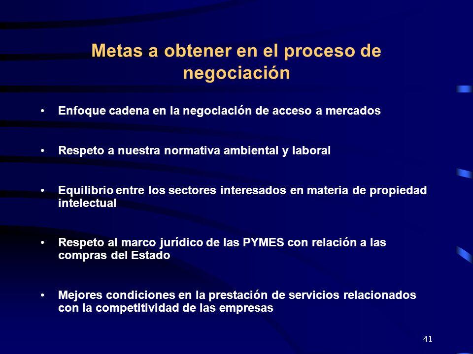 Metas a obtener en el proceso de negociación