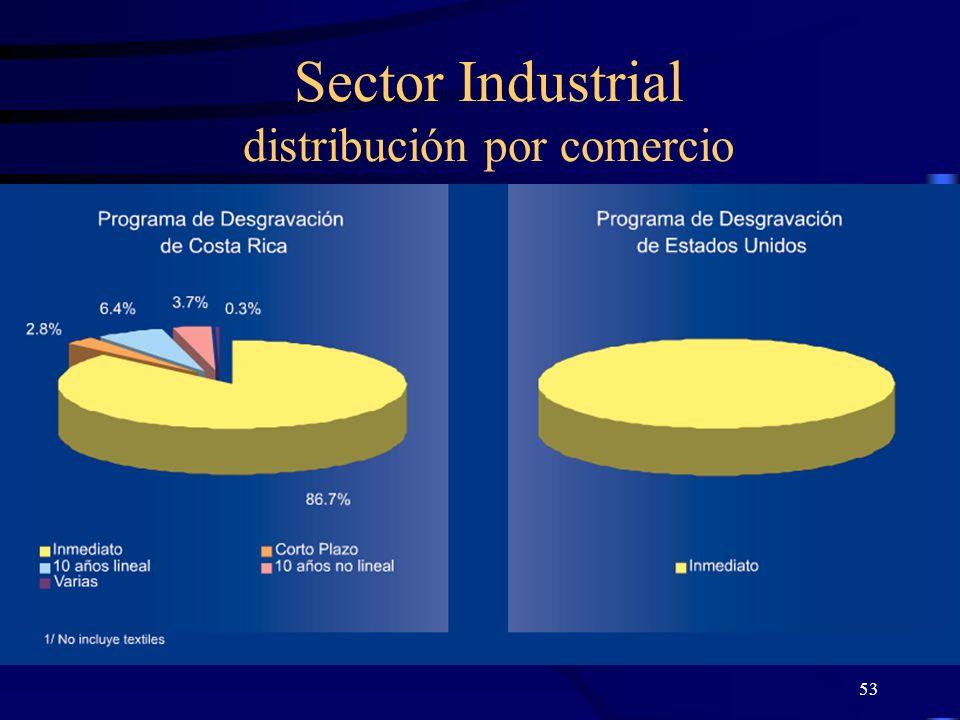 Sector Industrial distribución por comercio