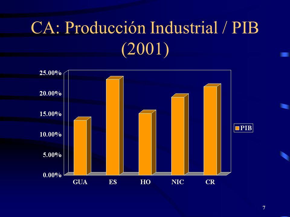 CA: Producción Industrial / PIB (2001)