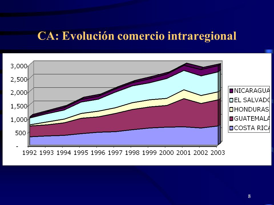 CA: Evolución comercio intraregional