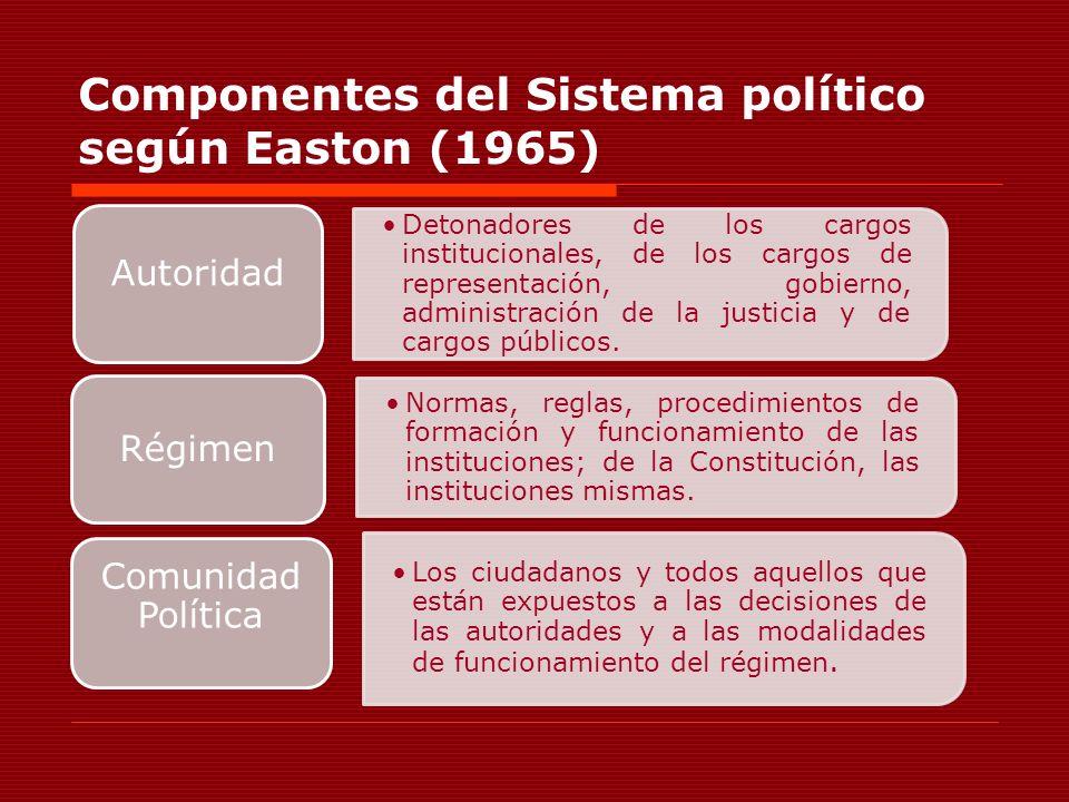 Componentes del Sistema político según Easton (1965)