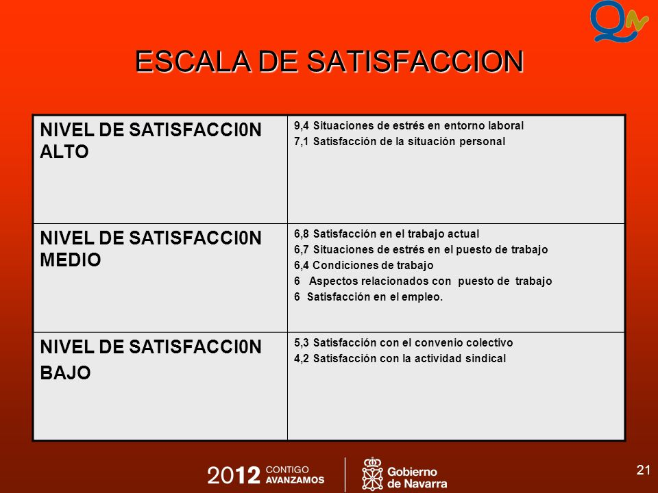 ESCALA DE SATISFACCION