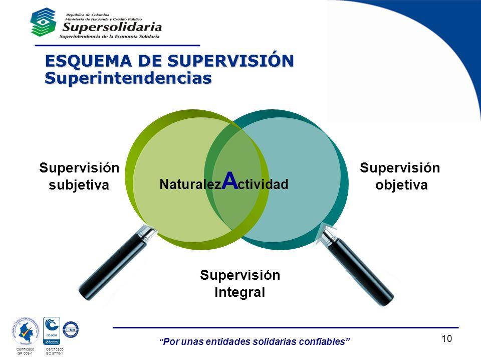 ESQUEMA DE SUPERVISIÓN Superintendencias