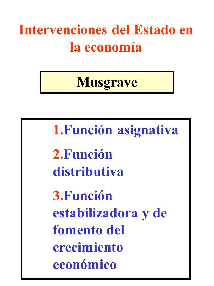 Intervenciones del Estado en la economía