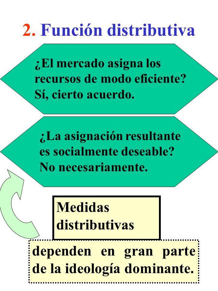 2. Función distributiva Medidas distributivas