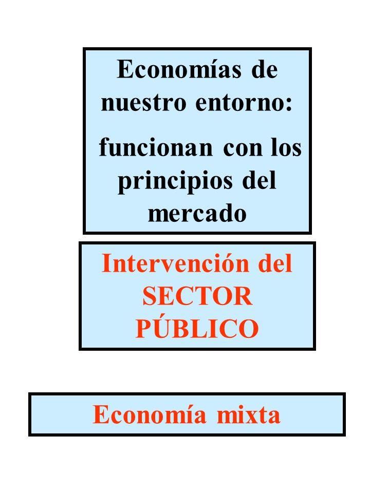 Economías de nuestro entorno: funcionan con los principios del mercado
