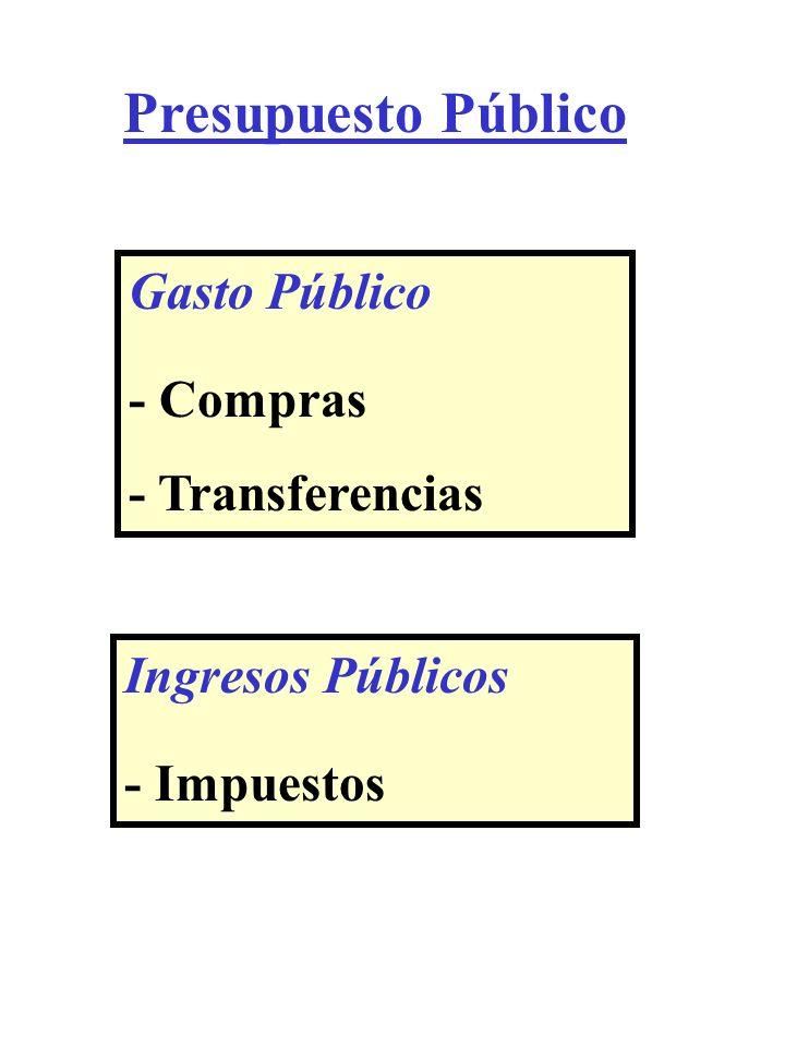 Presupuesto Público Gasto Público - Compras - Transferencias