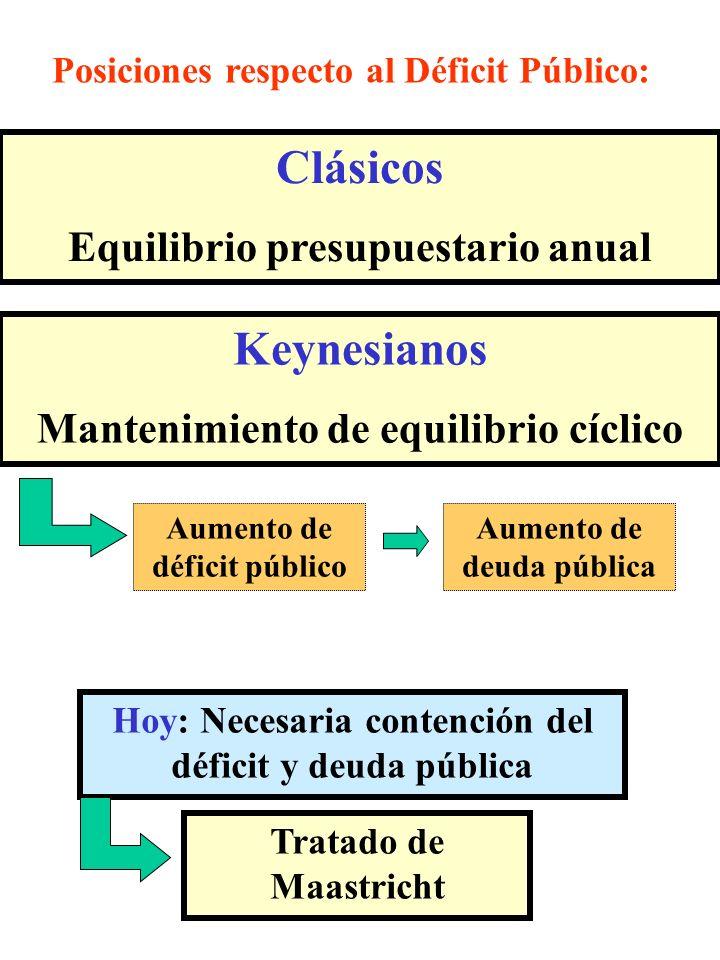 Clásicos Keynesianos Equilibrio presupuestario anual